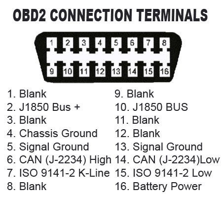 Location And Appearance Of The Obd2 Connector